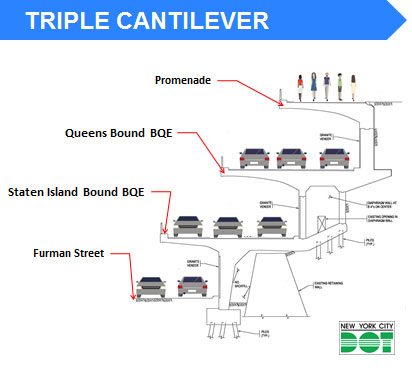 Triple Cantilever Diagram